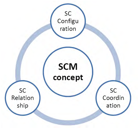 Supply Chain Management conceptual model