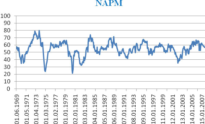 National association of purchasing managers index