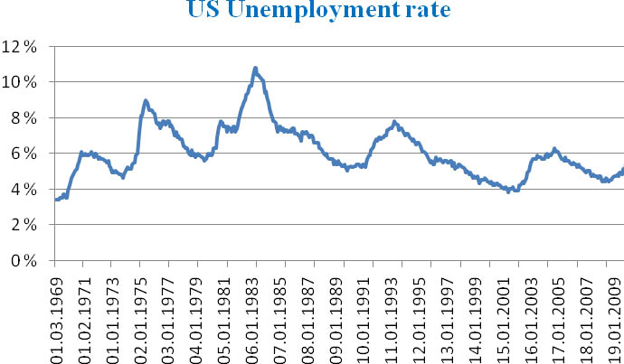 US monthly unemployment ratex