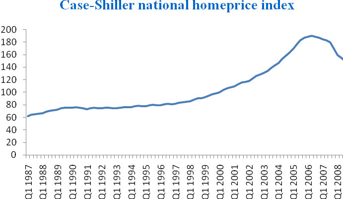 S&P Case-Shiller naţional homeprice index, quarterly data