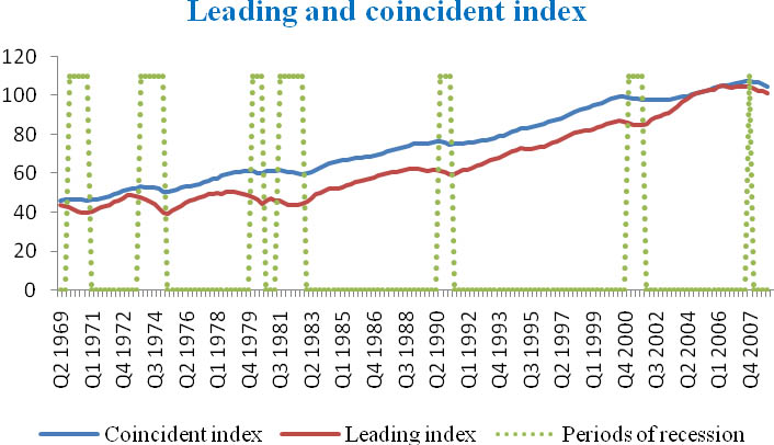 The Conference Board's leading and coincident index. Quarterly data