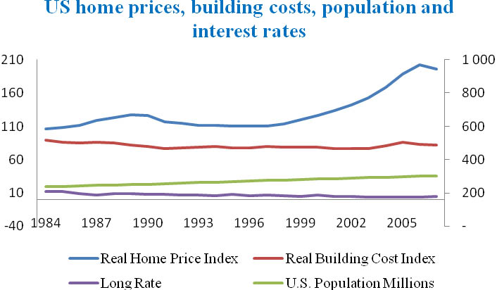 Real Home Price Index for the US