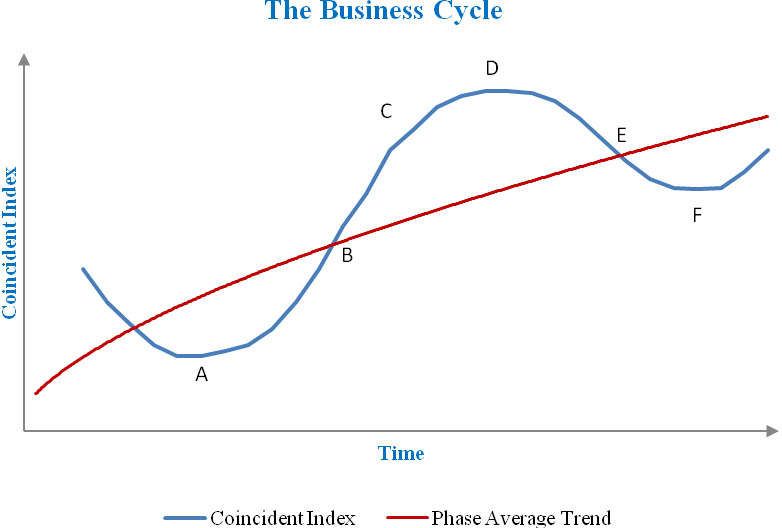 cepr recession dating According to the nber business cycle dating committee, the last recession in the us ended in june 2009 (nber 2013) three years later us in a newly released cepr discussion paper (dp 9551) we have produced an explicit analysis of the recovery phase for the us business cycles since 1950.