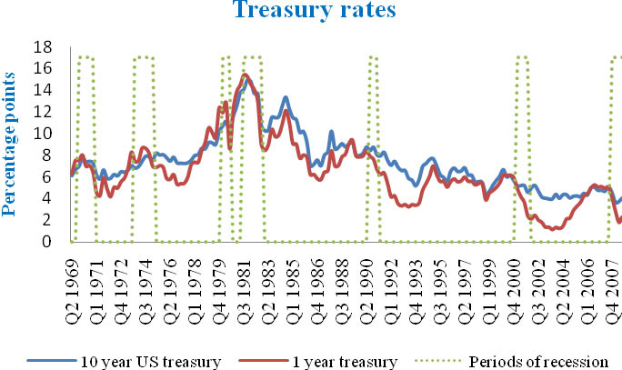 Empirical yields for a 10 year US treasury and a 1 year US treasury