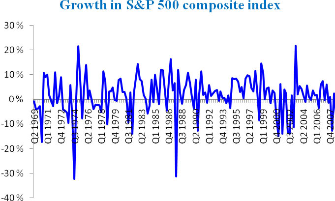 Growth in S&P 500 composite index