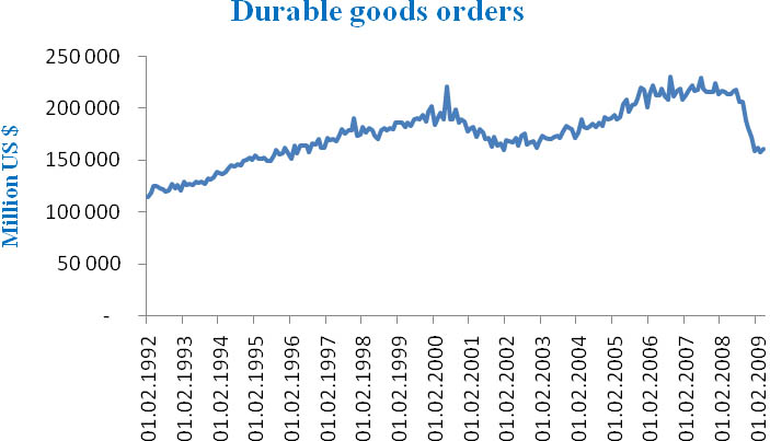 New orders in durable goods