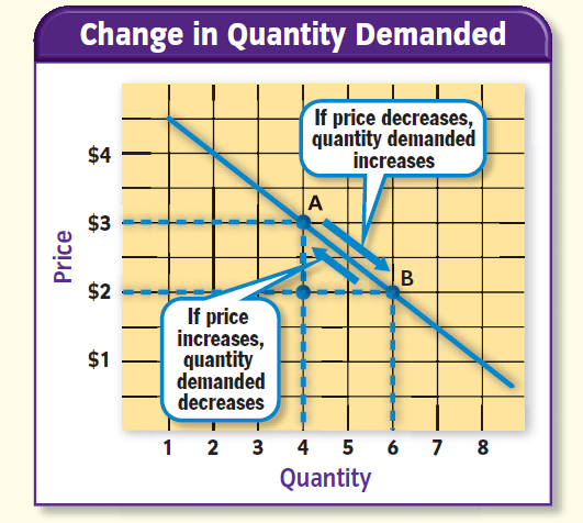 "change in quantity demanded and a Dr gary stone, winthrop university  the a, b, c approach to changes in demand, quantity demanded, supply, and quantity supplied  1 the ""a, b, c"" of a change."
