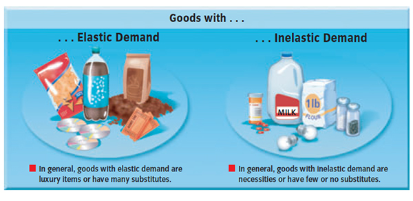elasticity demand for insurance products Market demand and elasticity market demand the total quantity of a good or service demanded by all potential buyers market demand curve the relationship between the.