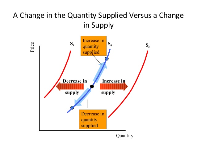 Supply vs. Quantity Supplied