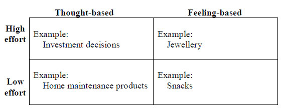 Classification of consumer purchase decisions