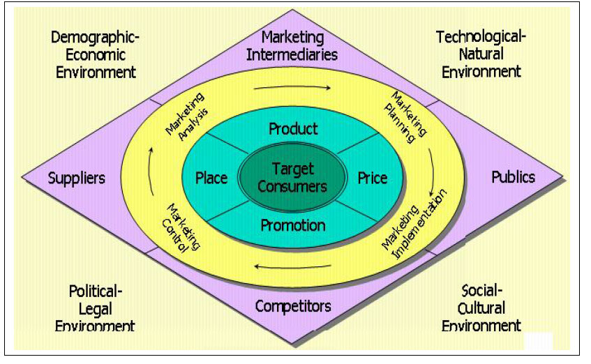 Elements of a marketing strategy and its environmental framework Marketing