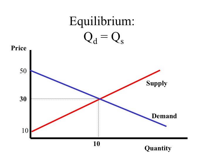 an analysis of market equilibrum Nash equilibrium and duopoly theory 1 nash equilibrium  example 2 hotelling competition assume that 2 firms sell goods in a partly differentiated market with.