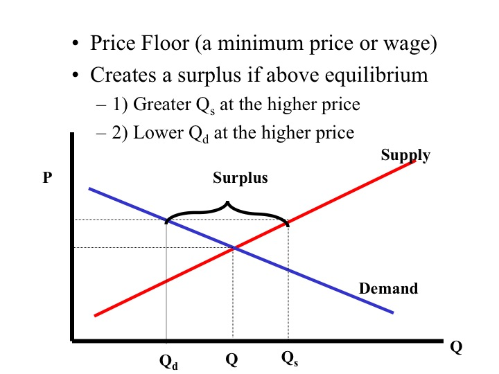 The Law Of Supply And Curve