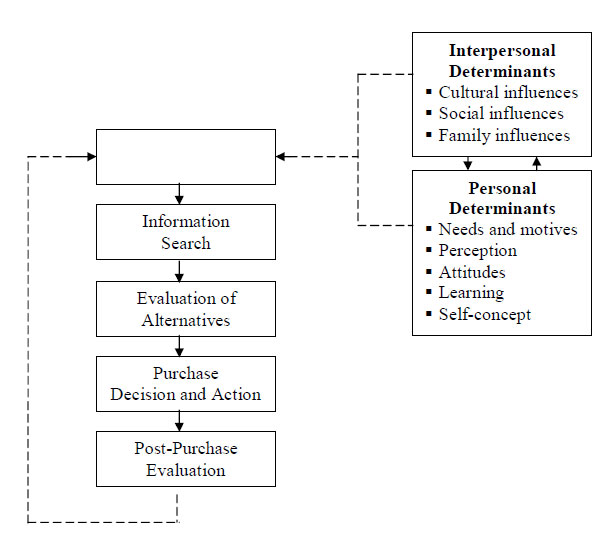 An integrated model of the consumer decision process