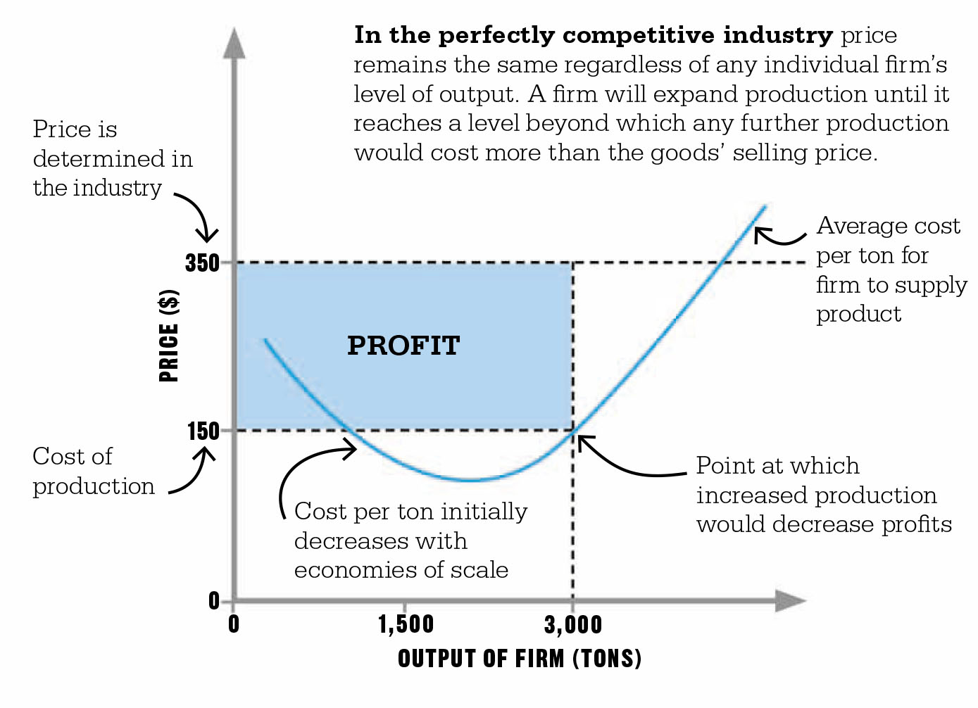 the perfectly competitive industry