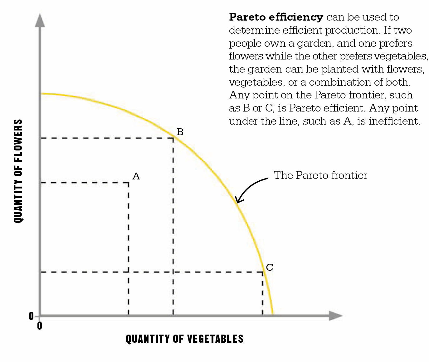 pareto efficiency In neoclassical economics, an action done in an economy that harms no one and helps at least one person a situation is pareto efficient if the only way to.