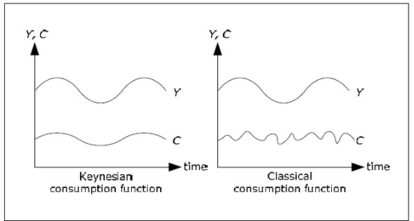 Classical and Keynesian consumption function