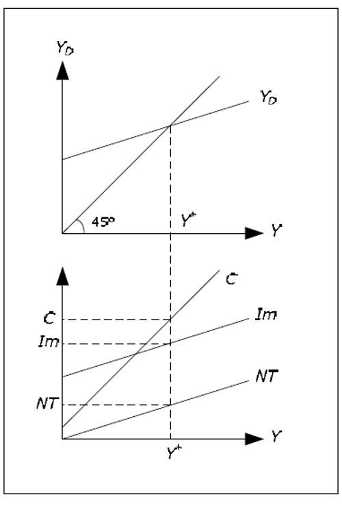 Keynesian Cross Model