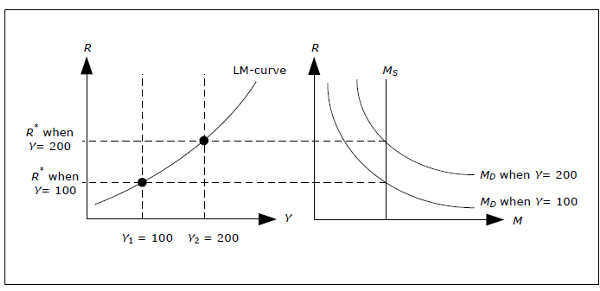 Derivation of the LM-curve