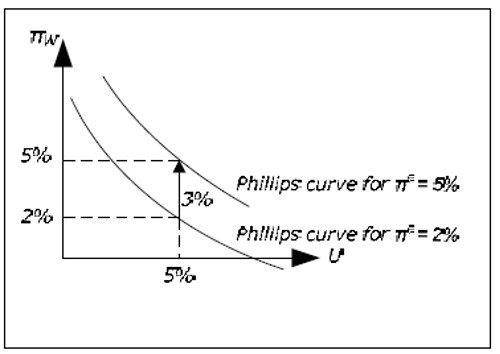The augmented Phillips curve
