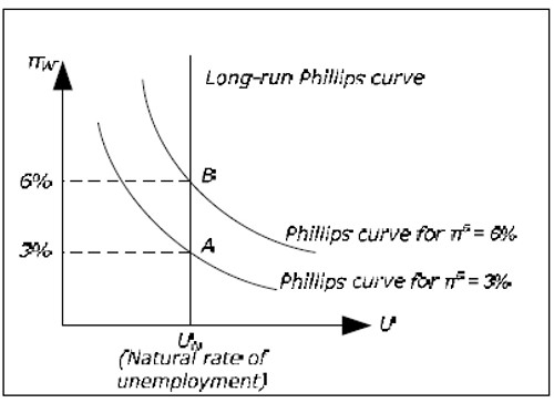 The long-term Phillips curve
