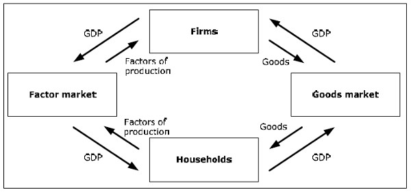 In this model goods (and services) flow counter clockwise while money flows clockwise