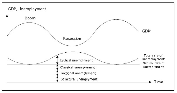 Different kinds of unemployment