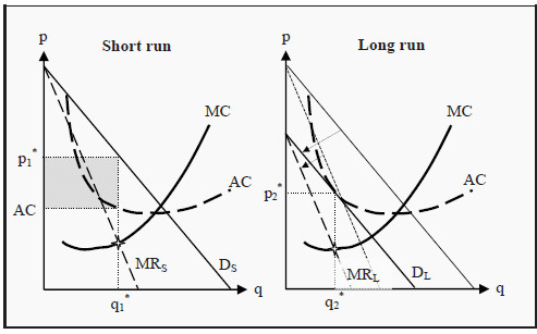 Equilibrium in the Short and Long Run for Monopolistic Competition
