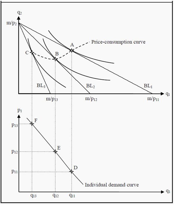 Derivation of an Individual Demand Curve