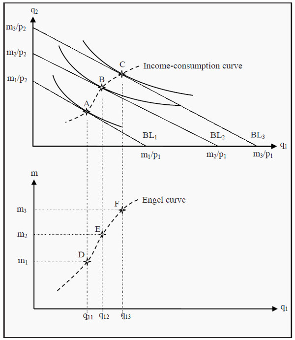 Derivation of the Engel curve