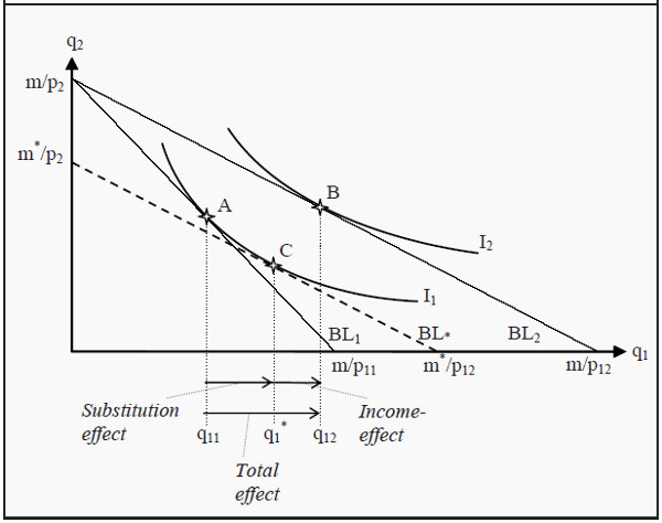 Income and Substitution Effects for a Normal Good