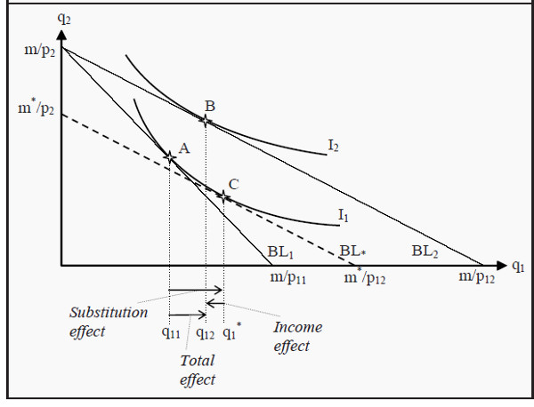 Income and Substitution Effects for an Inferior Good