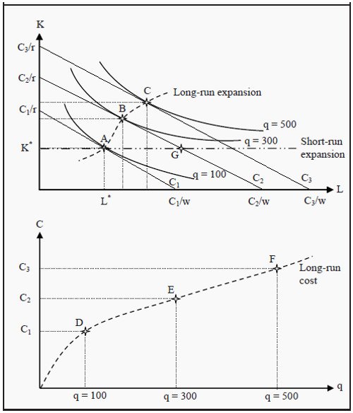 Derivation of the Long-Run Cost Curve and the Expansion Path