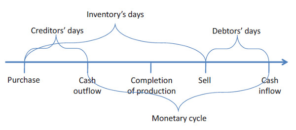 a positive monetary cycle