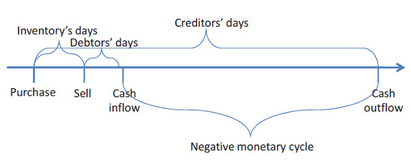 a negative monetary cycle