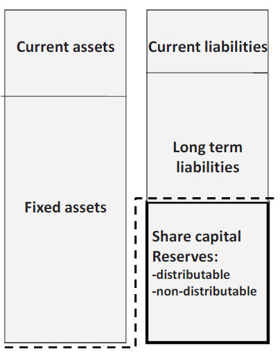 "the accounting equation as ""Total assets – total liabilities = equity"