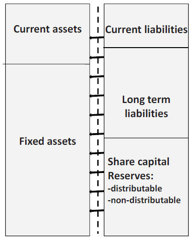 "the accounting equation as ""Total assets = total liabilities + equity"""