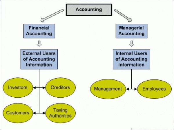 accounting types