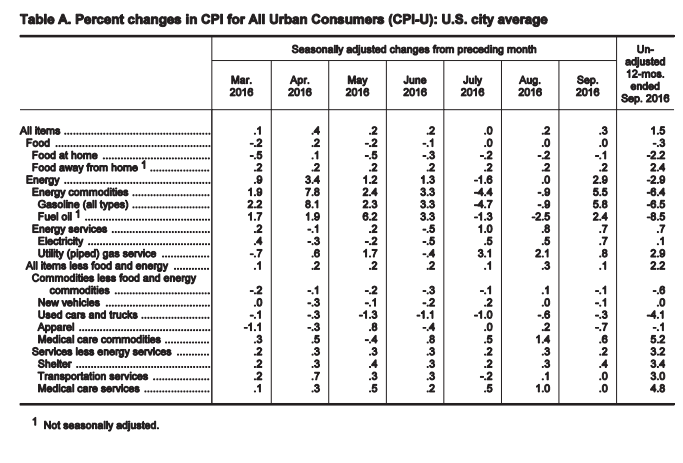 percent change in CPI for All Urban Consumers