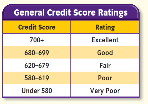 general credit score rating