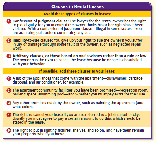 Clauses in Rental Leases