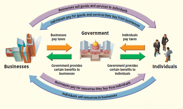 Economic systems circular flow of income and output ccuart