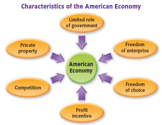 Characteristics of the american economy for 6 characteristics of bureaucracy