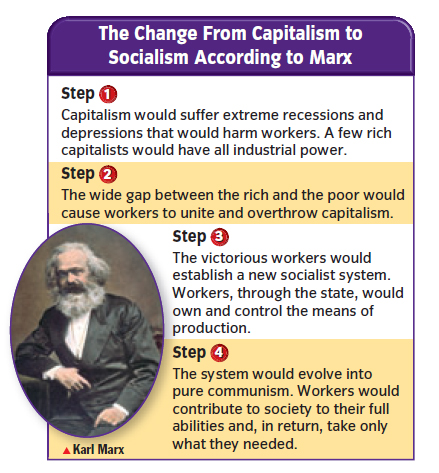 The change from capitalism to socialism according to marx