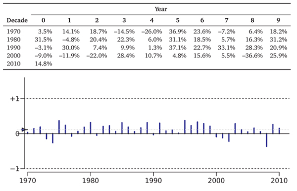 The Time Series of Rates of Return on the S&P 500, 1970-2010.