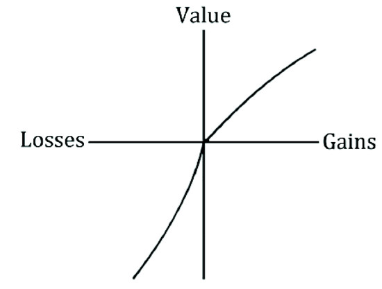 Tversky's Value Function