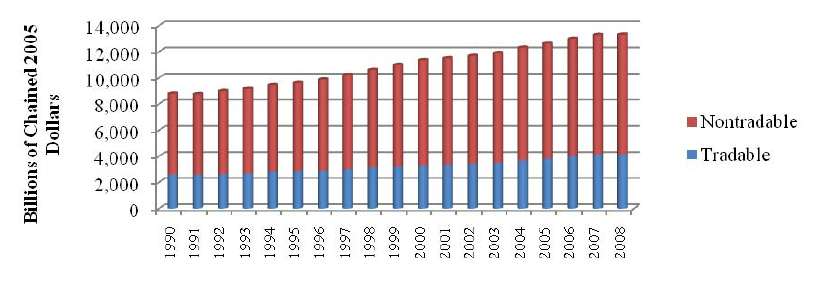 Tradable/Nontradable Value Added, 1990–2008