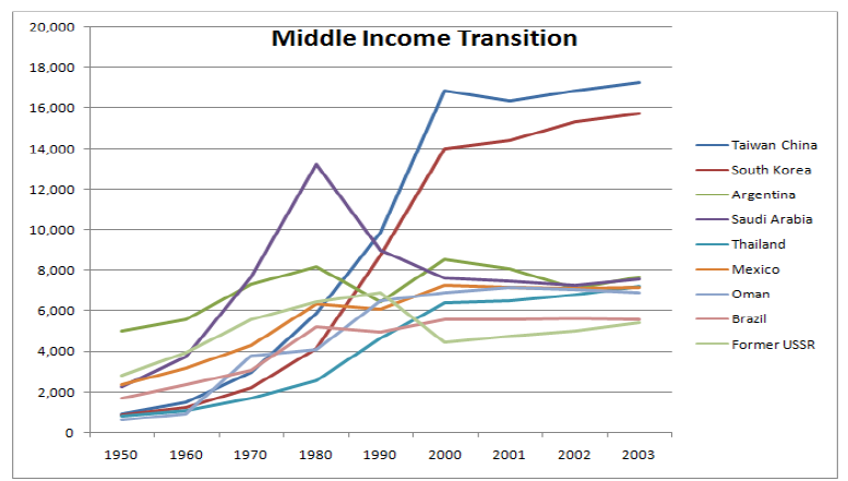 Real Per Capita GDP  and the Middle-Income Transition