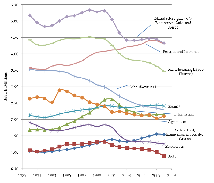 Tradable Industry Jobs, 1990–2008