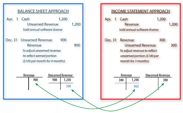 balance sheet and accepted accounting principles